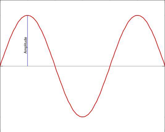 Amplitude of sound? - ...