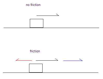 Coefficient of kinetic friction physics homework help science