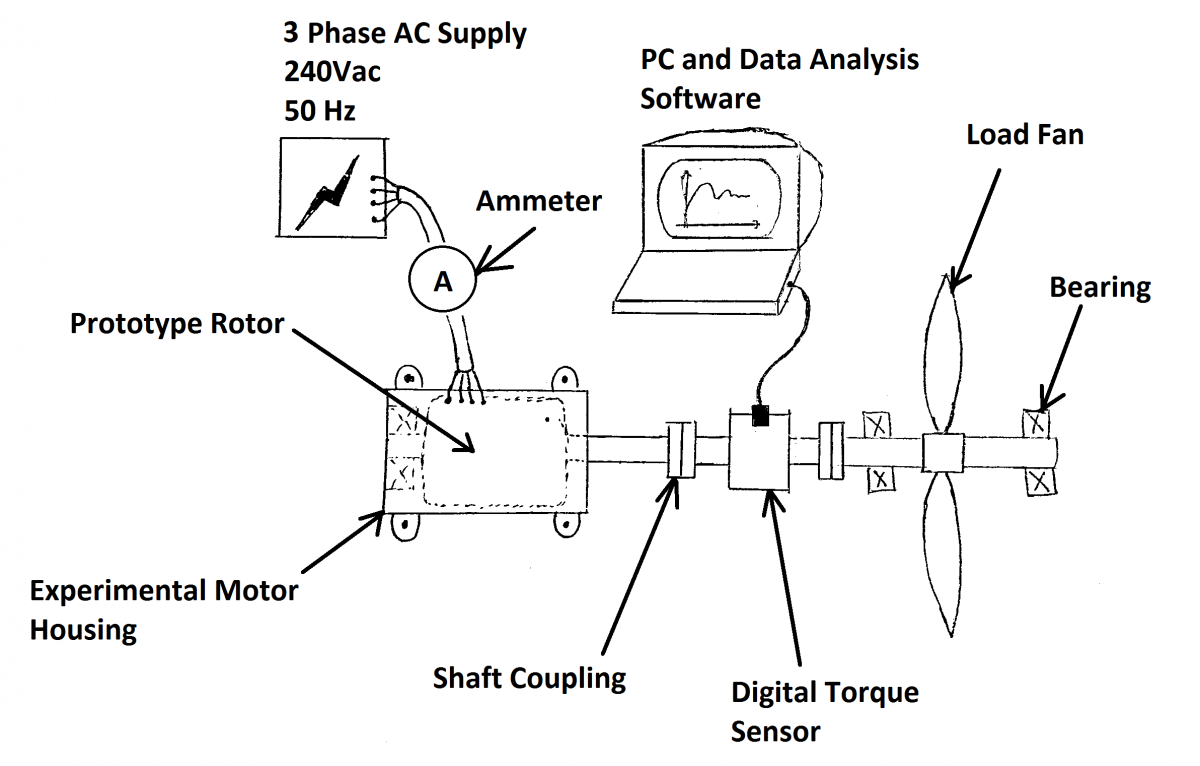 Experimental analysis of a synchronous ac motor and fan How to measure torque of a motor