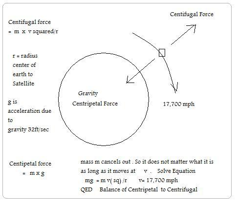 centrifugal force report Purpose: the purpose of this lab is to investigate the relationship between the speed of an object in uniform circular motion (ucm) and the centripetal force on the object.