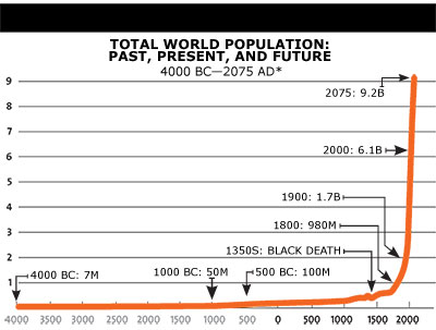 environment overpopulation and on line accompanying reading Overpopulation: overpopulation possible consequences are environmental deterioration, impaired quality of life, and a population crash read this article.