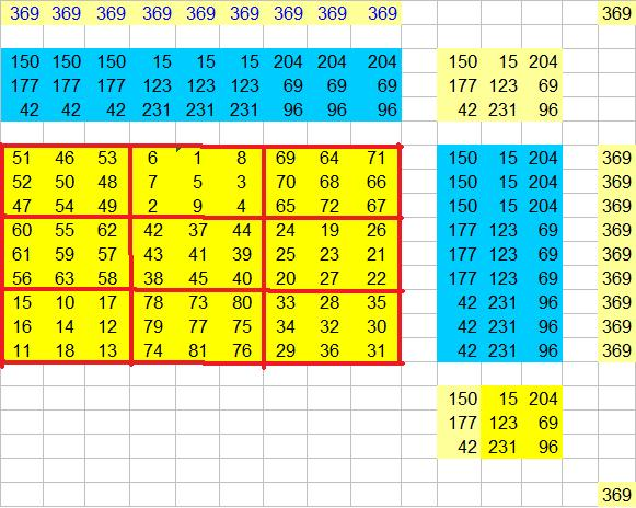 The Magic of Magic Squares ! - Brain Teasers and Puzzles