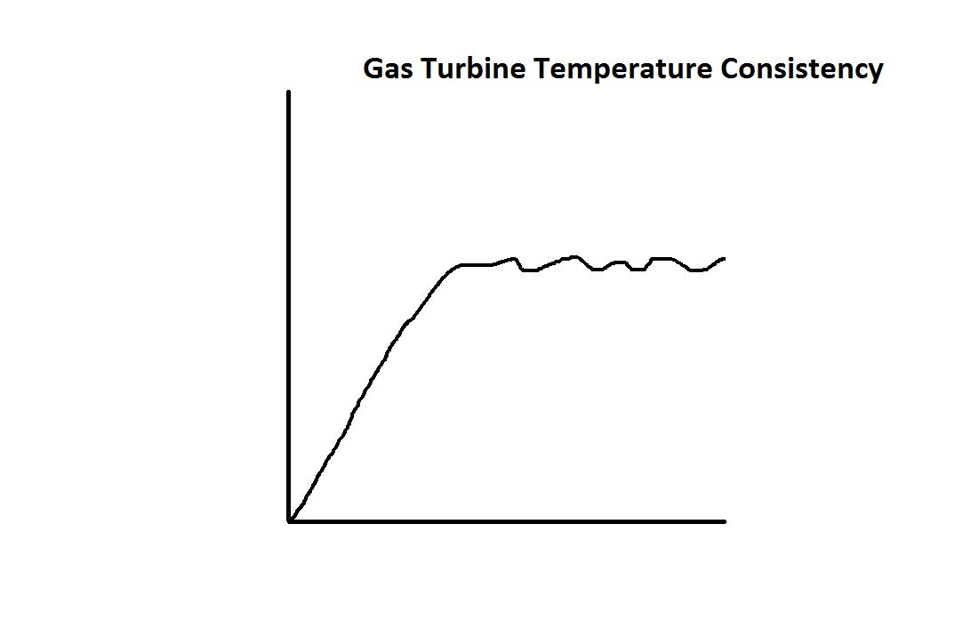 Efficiency Gas Turbine Vs Steam Turbine With Graphics