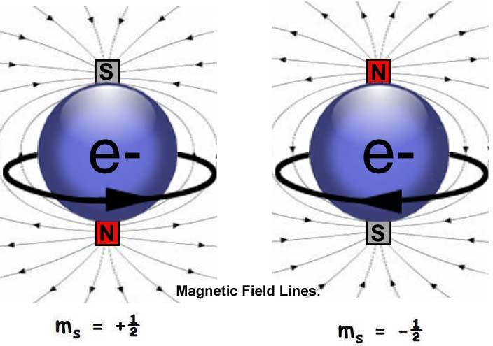 Electron-Spin.jpg.f7ad51d62bcc2e1f19e86d72dc6cb08f.jpg