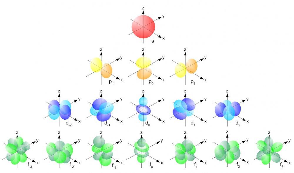 Single_electron_orbitals.thumb.jpg.b49fa416da9962f3b011f0454d23460a.jpg