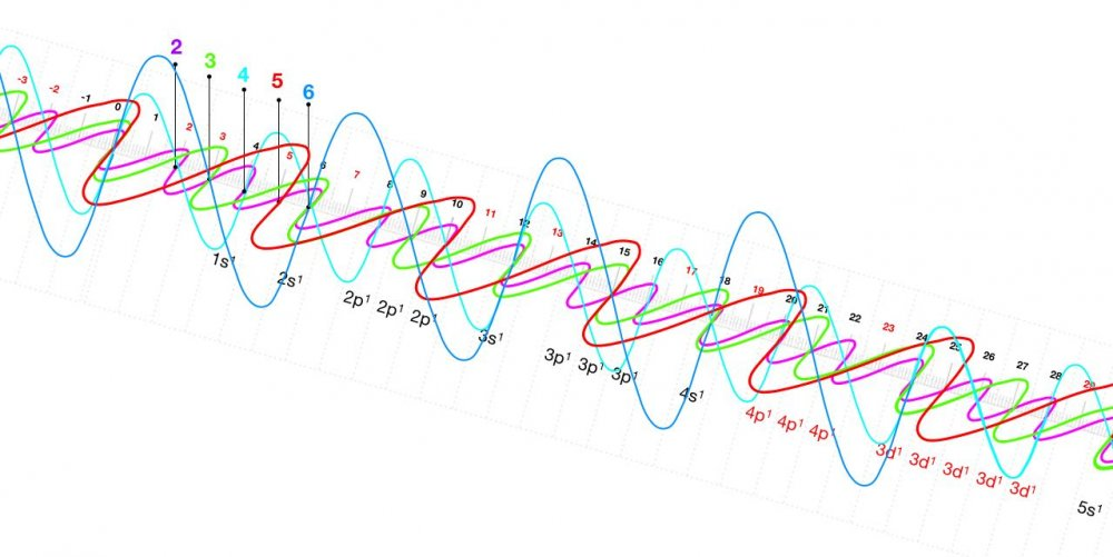 Primes  U0026 Electron Configurations Please Help  Part Ii