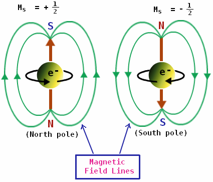 electron-spin.PNG.e47d52ba4b53a730afb655612ad7b08d.PNG