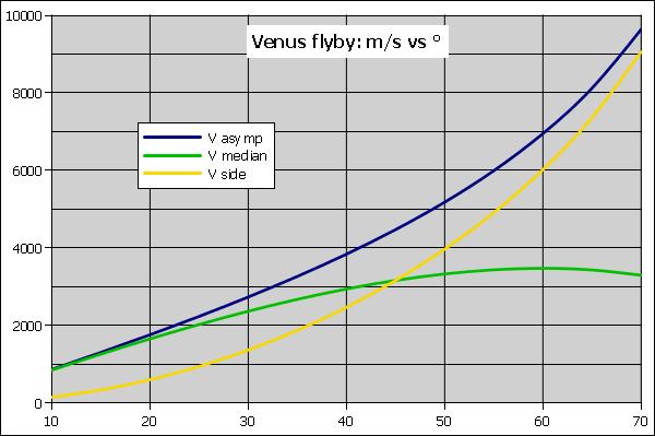VenusFlybyNum.png.02450bc0b52c2f246754576c06f8d450.png