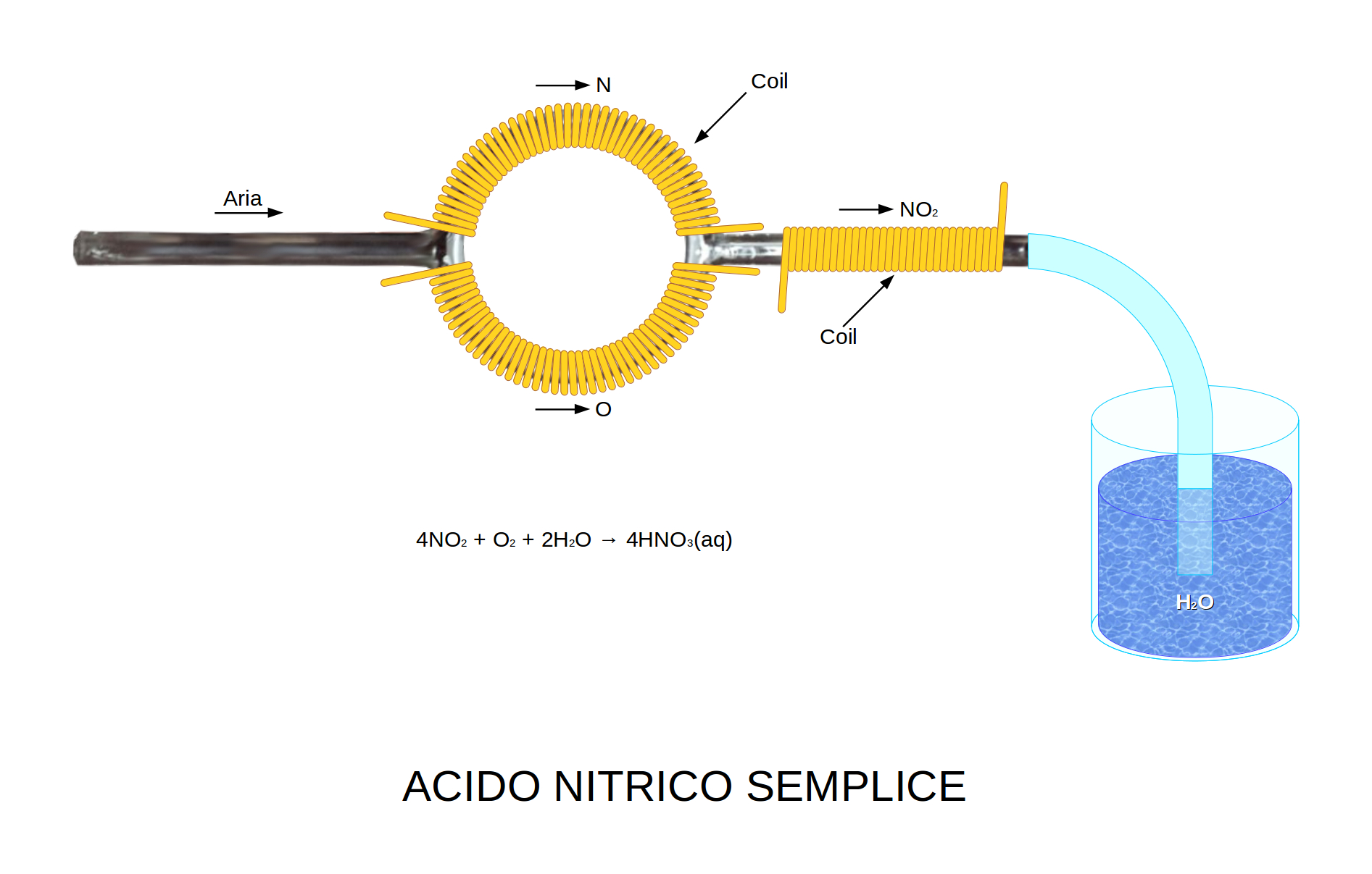Simple production of nitric acid - Applied Chemistry