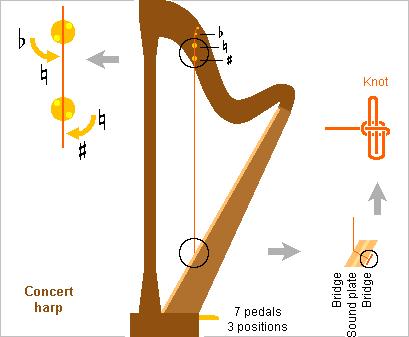 HarpConcert.png.5f6054158fa17ea681cd1b98fedac508.png