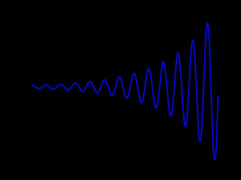 1535918795_767px-Sinusoid_increasing_Q10_svg.jpg.d7c565ff24683e00033d0444a2d61c9b.jpg