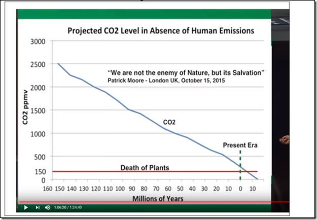 CO2 levels.png