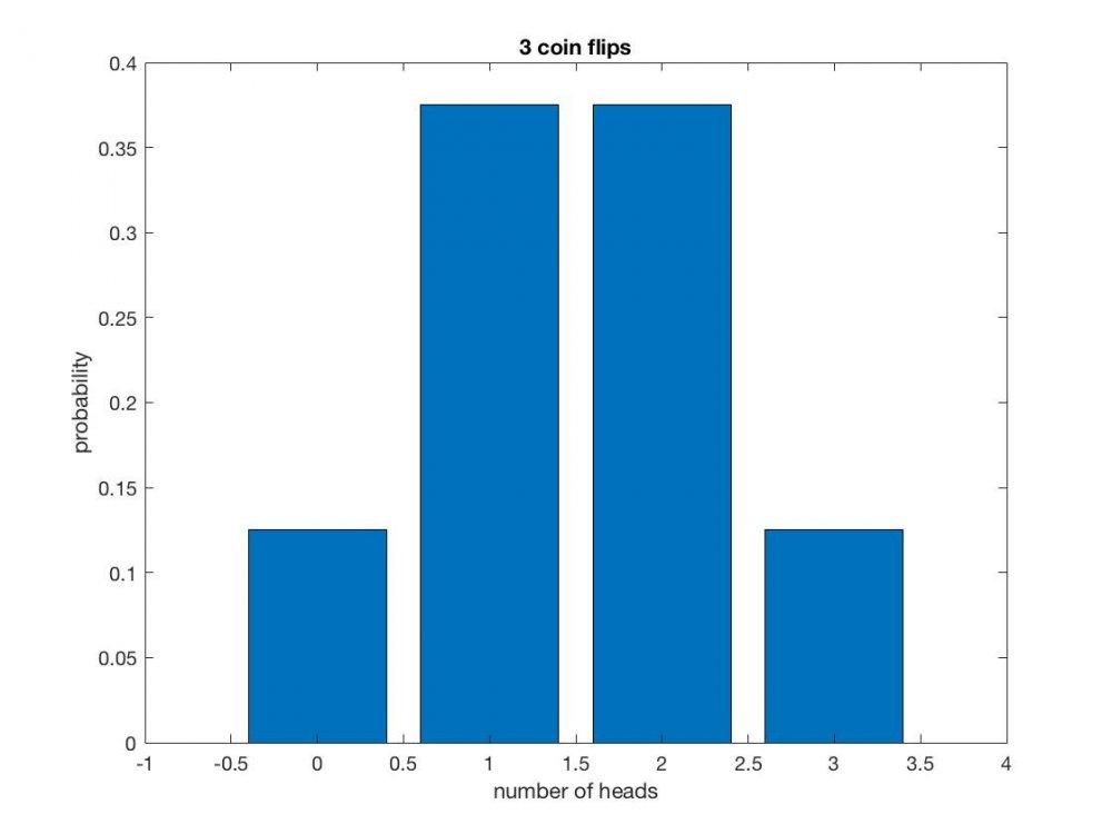 BinomialPMF3.thumb.jpg.01e1e9b2932332eae97c5b9bf0d701de.jpg