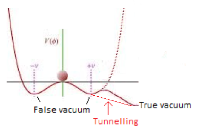 Ground-State-Higgs-tunnelling.PNG.5e7ccf7956f7fd6a8bc52542b10dbdac.PNG