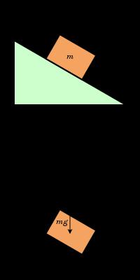200px-Free_body_diagram2_svg.png.715c8db701eafbcdbca309008256b7ce.png