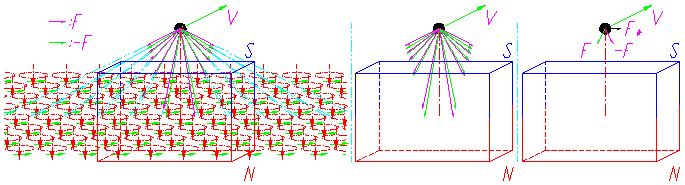 the force analysis between magnets with moving charge.png