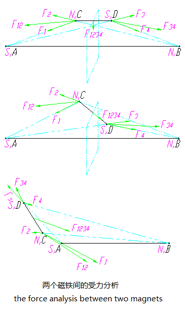 Three cases of the force analysis between two magnets (use the black color line to show the two magnets).png