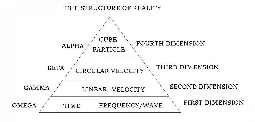 Structure of reality.jpg