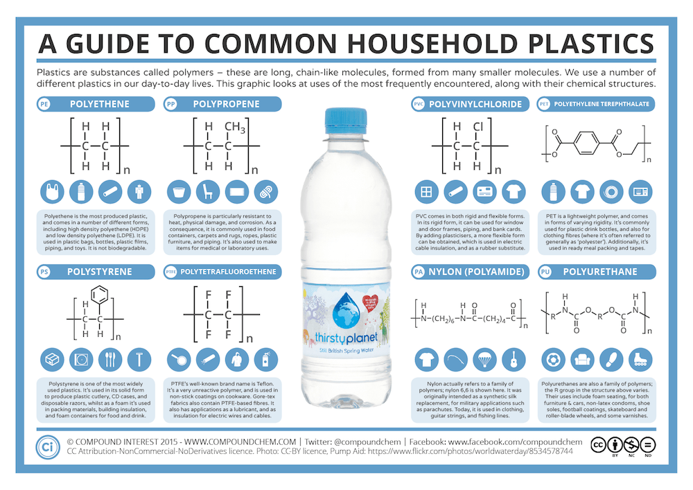 A-Guide-to-Common-Plastics.png.49bed2ffaa6903a6521663d344017d11.png