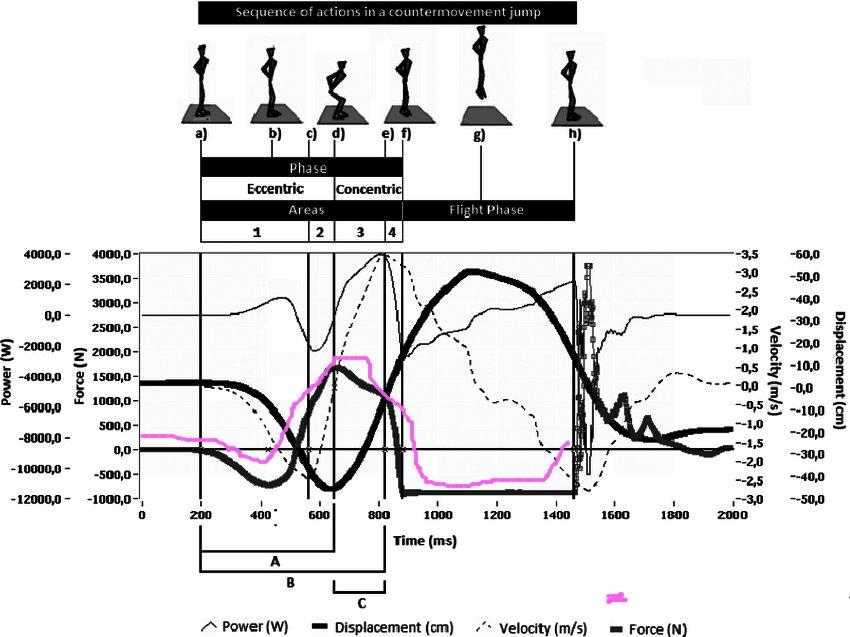 Dynamic-and-kinematic-curves-for-the-countermovement-jump-sample-output.jpg.2d1c87a13951c38376236389e47dd8b0.jpg