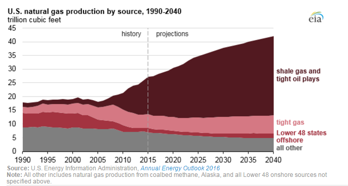 shale-gas-in-the-US-historical-and-projected1.png.258b95ce8bcbe1dedbbdb378183daa3b.png
