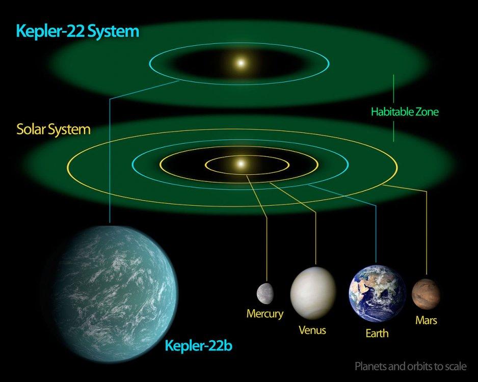 1287120928_Kepler22b.thumb.jpg.707999b4a86d1f4268cff20e2cc04790.jpg