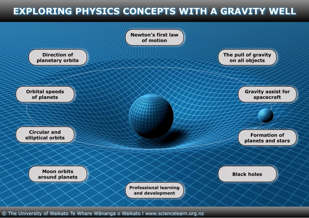 ITV_Image_map_ExploringPhysicsConceptsWithA_GravityWell_BG-PLATE_FINAL_18Jun19.jpeg