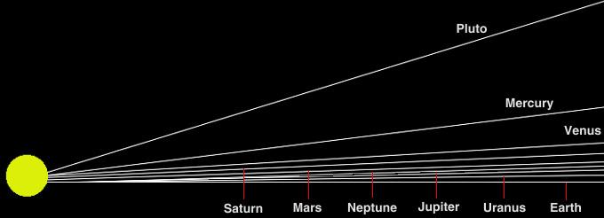 orbitalInclinations.jpg