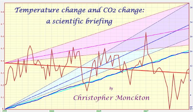 temperature_co2_change_scientific_briefing.png